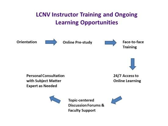 Newsletter Training Diagram